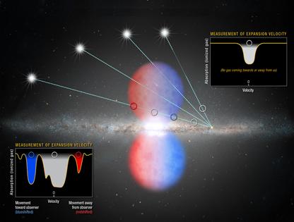 luz de vários quasares distantes atravessa a secção norte das Bolhas de Fermi