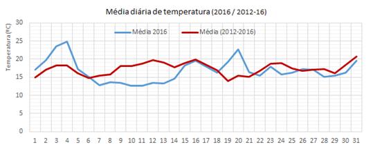 TempMédiaMaio2012-16