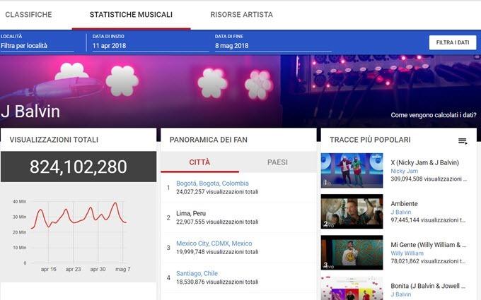 artisti-popolari-youtube