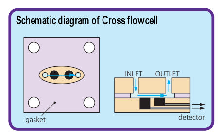 Flow schematic digram for Cross flow cell