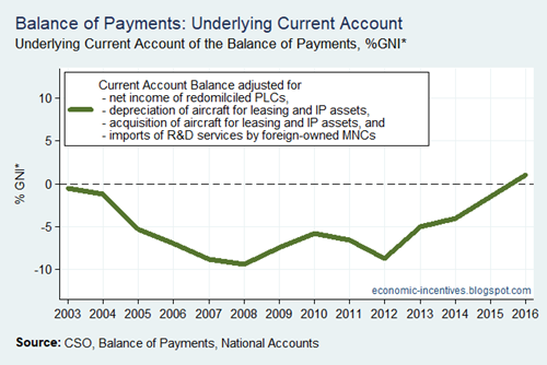 Bop Current Account Underlying to GNI star