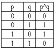 Bảng chân lý toán tử AND -tinhoccoban.net