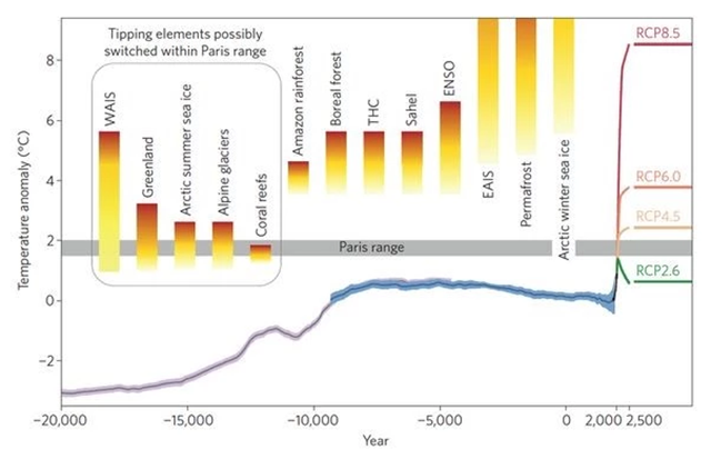 The figure shows the 'global mean surface temperature evolution from the Last Glacial maximum through the Holocene', combined with the temperature range aspired to in the Paris climate agreement, possible temperature rises for different greenhouse gas emissions scenarios (RCP2.6, RCP8.5, and so on), and the tipping point thresholds for various major planetary changes. Graphic: Schellnhuber, et al. / Nature Climate Change