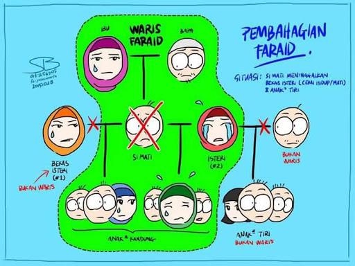 hukum faraid