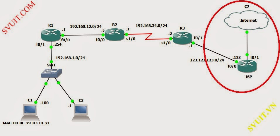 DHCP relay agent and static routes (1)