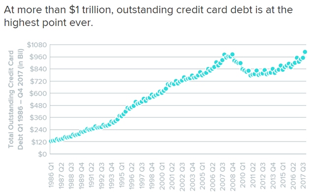 Total outstanding U.S. credit card debt, 1986-2017. At more than $1 trillion, outstanding credit card debt is at the highest point ever. Graphic: WalletHub