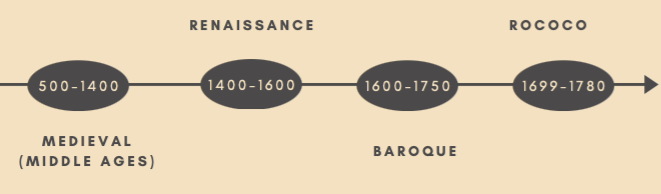 What Renaissance Paintings Can Tell You About Composition - Timeline of western art periods