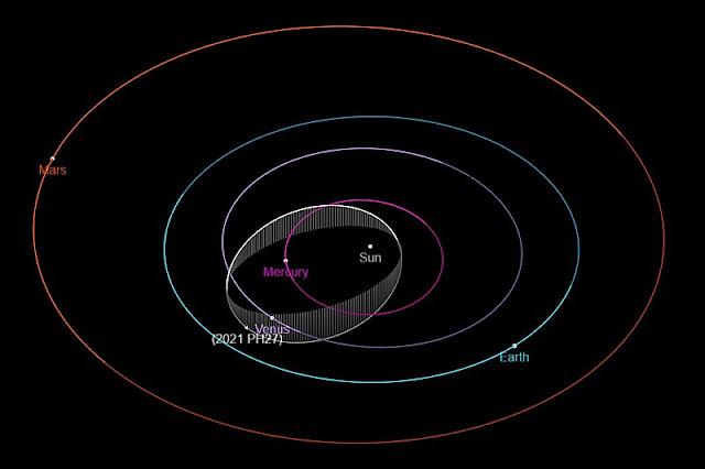 Órbita do asteroide 2021 PH27 em comparação as órbitas dos planetas interiores