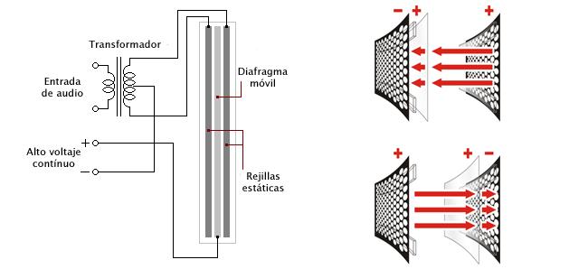 Esquema de funcionamiento de altavoz electrostático
