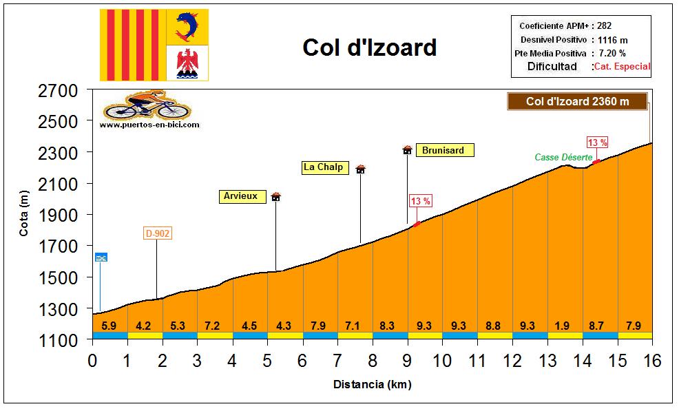 Altimetría Perfil Col d'Izoard