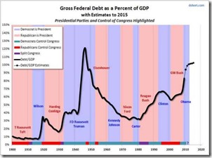 gross-fed-debt-over-gdp2