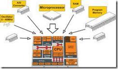 Mikroprosesor dirangkai menjadi mikrokomputer
