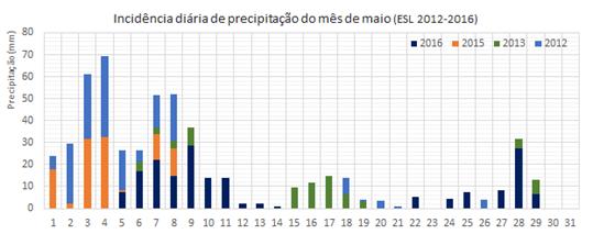 IncidênciaPreicipiMaio2012-16