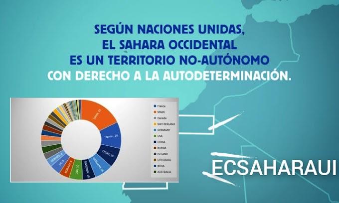 España es el país que más expolia el Sáhara Occidental ocupado con un total de 28 empresas faenando.
