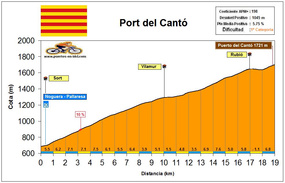 Altimetría Port del Cantó