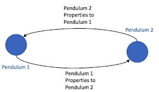 two pendulum system represented by two nodes and two edges