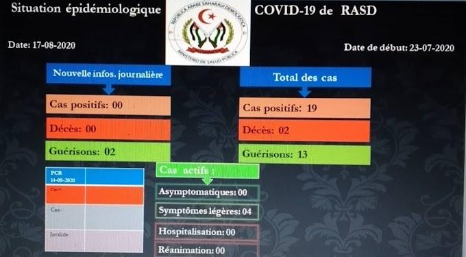 Por tercer día consecutivo, los campamentos de refugiados saharauis no registraron nuevos casos de Covid-19 en las últimas 24