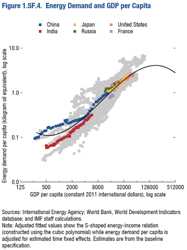 Energy demand and GDP per capita for six nations: China, India, Japan, Russia, France, and the U.S. Data: International Energy Agency; World Bank, World Development Indicators database; and IMF staff calculations. Note: Adjusted fitted values show the S-shaped energy-income relation (constructed using the cubic polynomial) while energy demand per capita is adjusted for estimated time fixed effects. Estimates are from the baseline specification. Graphic: IMF