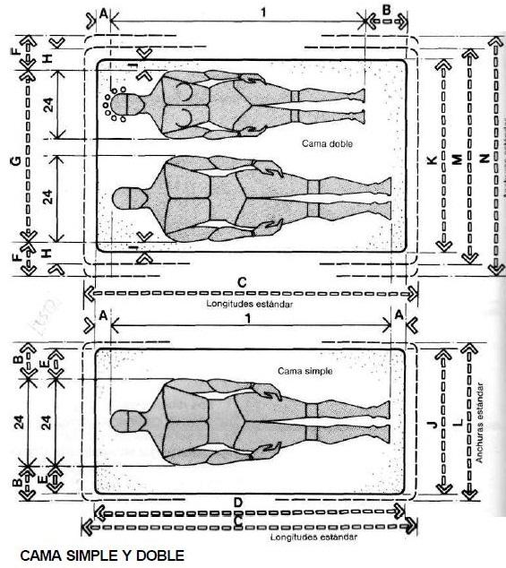 Muebles domoticos medidas antropometricas para dise ar for Cama 3 plazas medidas