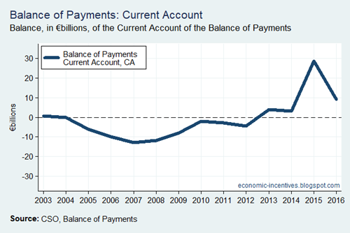 BoP Current Account Unadjusted