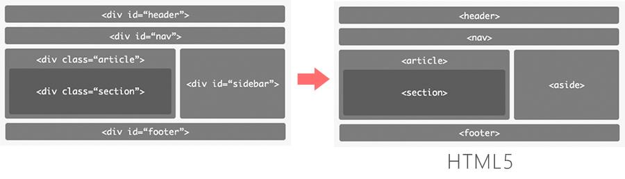 HTML5 語意標籤區塊元素