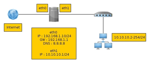 Cara Konfigurasi IP Address, DNS Client dan NAT di Ubuntu