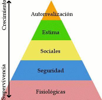 La pirámide de Maslow para escritores