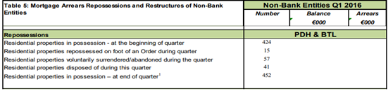 Repossession by Non-Bank Entities Q1 2016