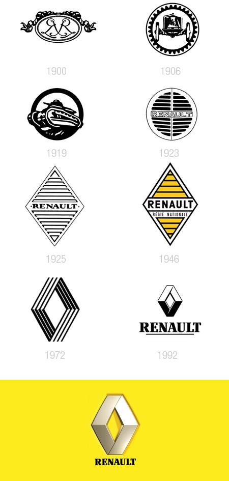 Araba logolarının evrimi