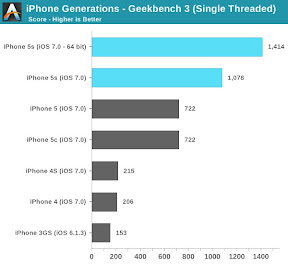 Geekbench Single Threaded iPhone Generations AnandTech