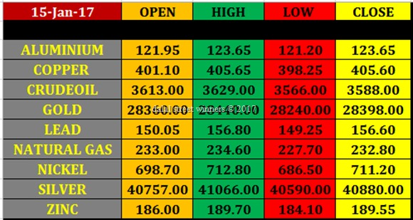 Today's commodity Market closing rates 13 jan 2017