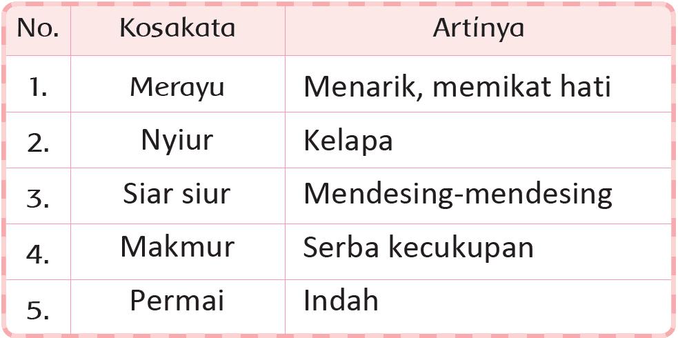 Kunci Jawaban Halaman 161, 162, 163, 164, 166 Tema 5 Kelas 2