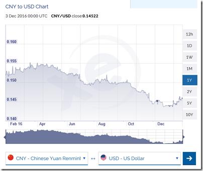 US Yuan