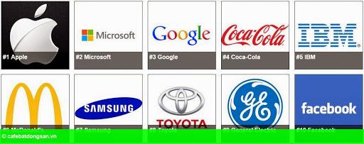 Hình 2: Forbes: Apple là thương hiệu đắt giá nhất thế giới năm 2015