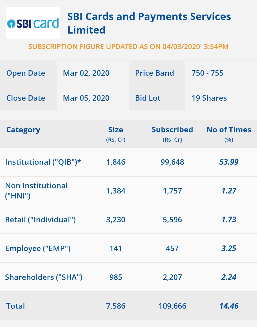 SBI Cards IPO subscription status update till second day - 4 pm