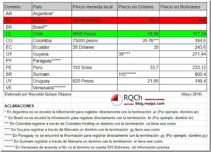 .BO: Bolivia tiene el dominio de primer nivel de internet más caro de Sudamérica