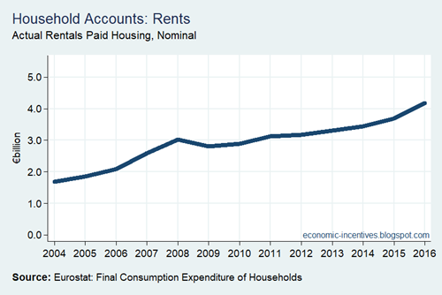 Household Sector Actual Rentals for Housing
