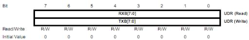 Lập trình giao tiếp USART và RS232 với AVR - SangTaoClub.Net