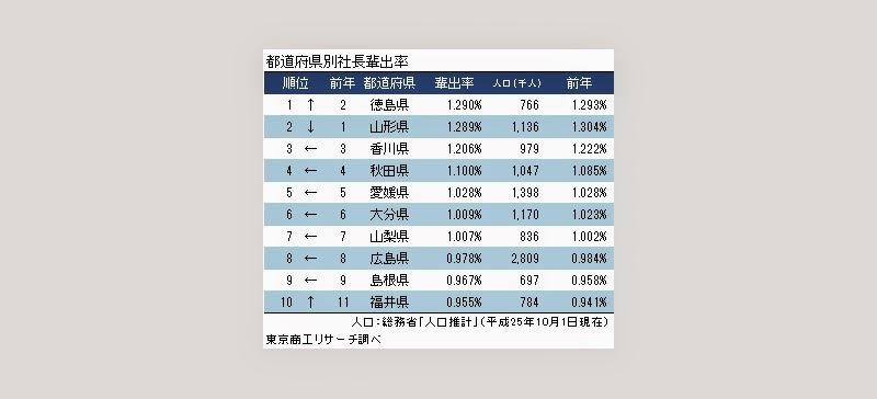 都道府県別 社長排出率(東京商工リサーチ調査)