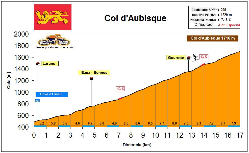 Altimetría Col d'Aubisque