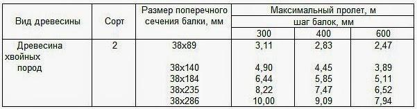 таблица расчета балок чердачного перекрытия