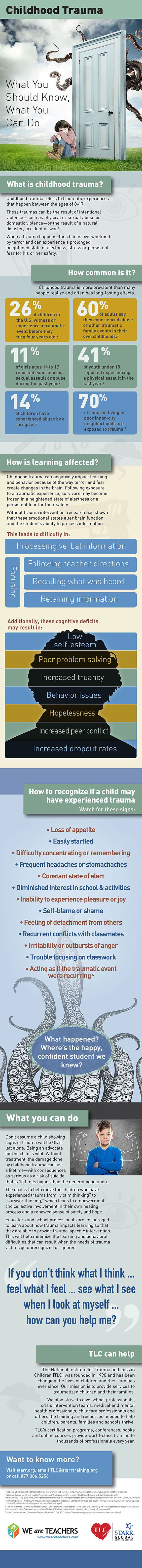 Childhood Trauma - What You Should Know, What You Can Do [PTSD] [Infographic]