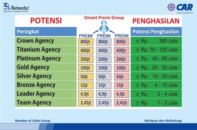 peluang bisnis 3i networks