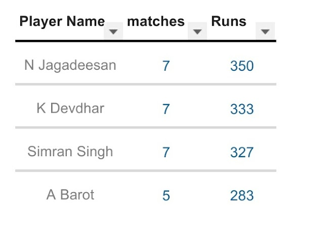 Cricket news Sayed mustaq Ali Trophy on final stage , Final match decided Tamilnadu Vs Baroda