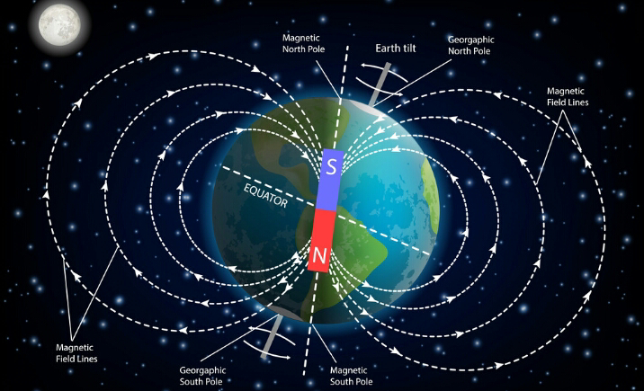Earth , magnetic field of Earth