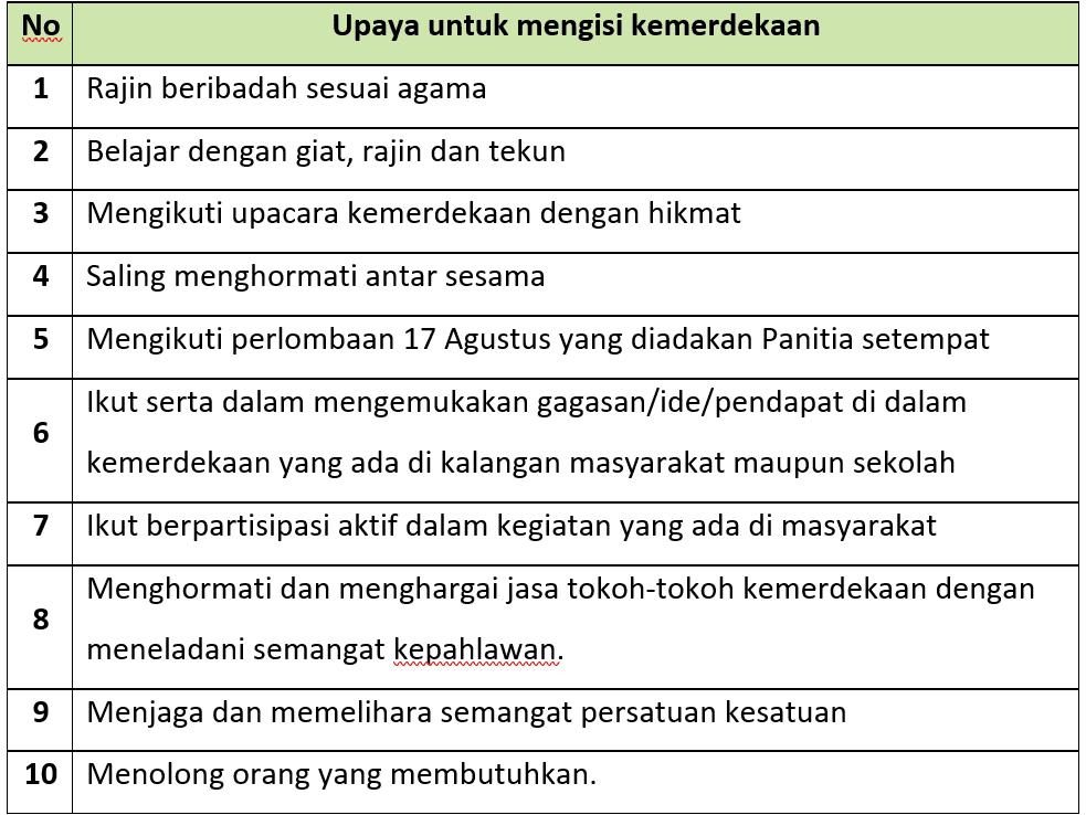 Kunci Jawaban Halaman 14, 15, 16, 17, 19, 20 Tema 6 Kelas 6