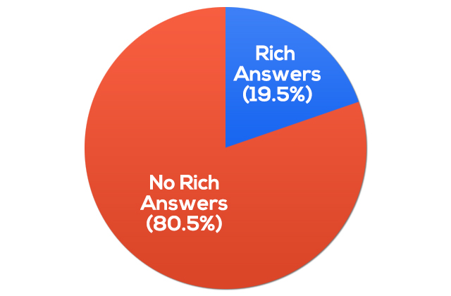 Rich Answers