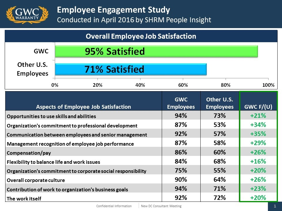 [2016%2520Employee%2520Engagement%2520Summary%255B5%255D.jpg]