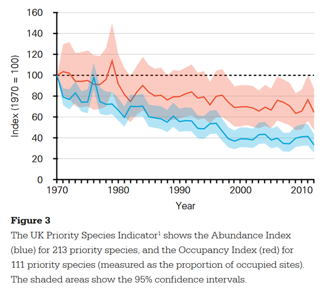 The UK Priority Species Indicator shows the Abundance Index (blue) for 213 priority species, and the Occupancy Index (red) for 111 priority species (measured as the proportion of occupied sites). The shaded areas show the 95 percent confidence intervals. Graphic: RSPB