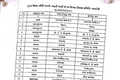 HTAT Bharti 2017 Amreli District Official List Declared